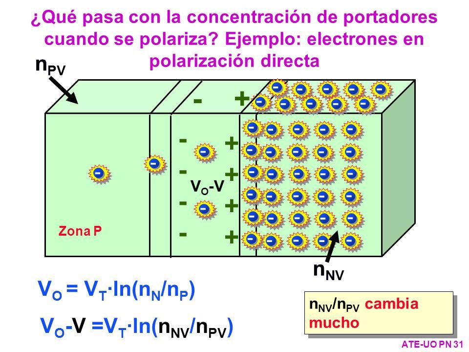 ¿Qué pasa con la concentración de portadores cuando se polariza? Ejemplo: electrones en polarización directa ATE-UO PN 31 - + Zona P nN nN - - - - - -