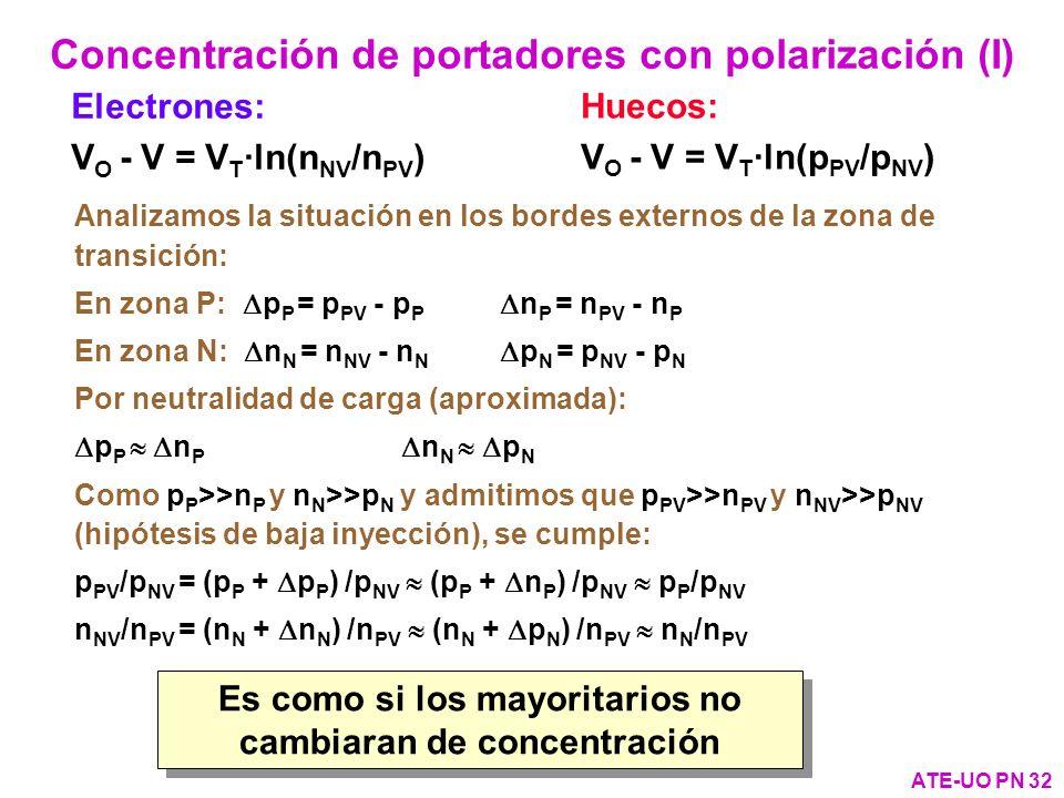 Electrones: V O - V = V T ·ln(n NV /n PV ) Concentración de portadores con polarización (I) ATE-UO PN 32 Analizamos la situación en los bordes externo