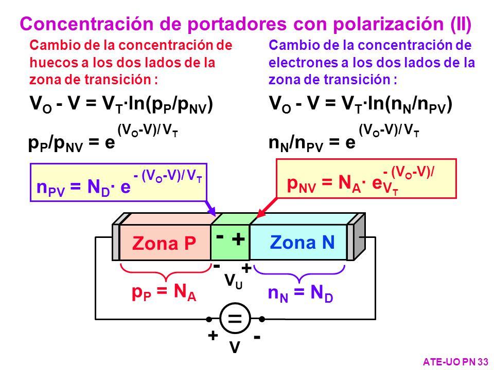 Cambio de la concentración de electrones a los dos lados de la zona de transición : V O - V = V T ·ln(n N /n PV ) Concentración de portadores con pola