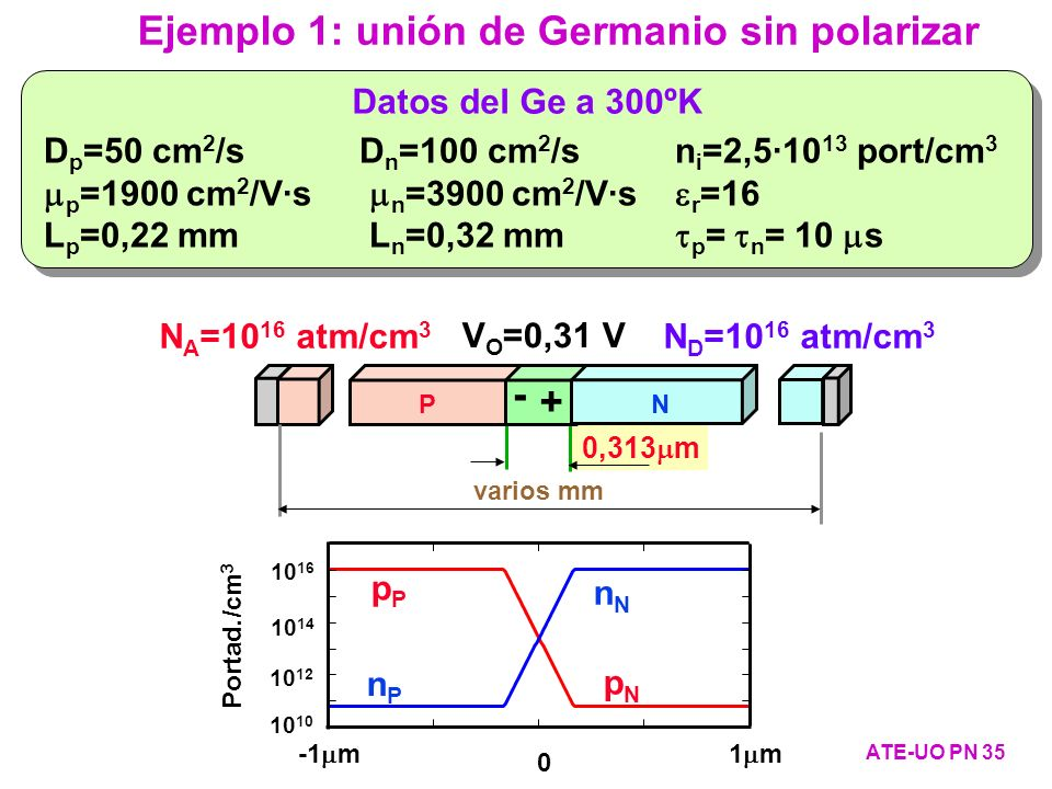 0,313 m D p =50 cm 2 /sD n =100 cm 2 /sn i =2,5·10 13 port/cm 3 p =1900 cm 2 /V·s n =3900 cm 2 /V·s r =16 L p =0,22 mm L n =0,32 mm p = n = 10 s Datos
