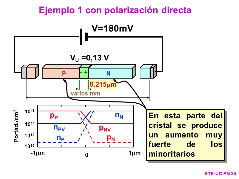 Ejemplo 1 con polarización directa ATE-UO PN 36 V u =0,31 V 0,313 m varios mm PN + - nNnN nPnP pPpP pNpN 10 10 12 10 14 10 16 Portad./cm 3 1 m-1 m 0 V