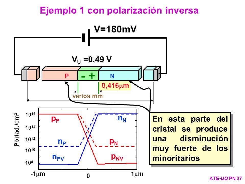 Ejemplo 1 con polarización inversa ATE-UO PN 37 V u =0,31 V 0,313 m varios mm PN + - nNnN nPnP pPpP pNpN V=180mV V U =0,49 V 0,416 m PN - + En esta pa