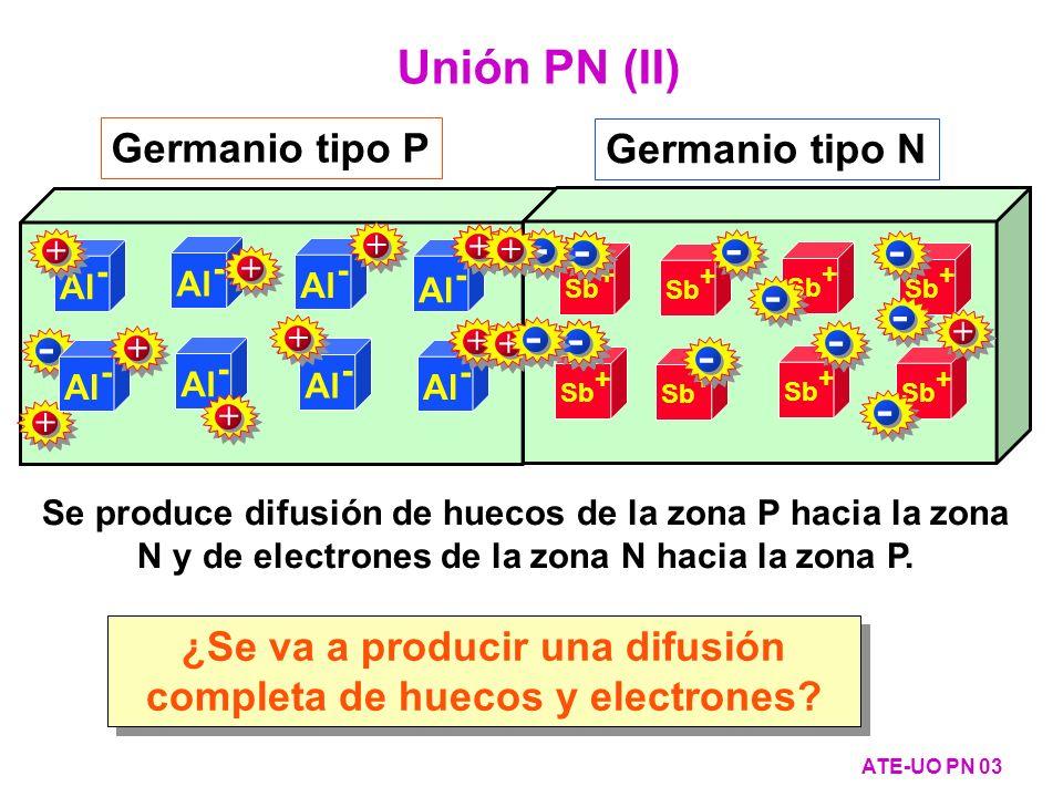 Unión dopada asimétricamente (Unión P + N - ) (III) ATE-UO PN 134 3·10 -3 2·10 -3 10 -3 0 -0,3 -0,2 -0,100,10,1 0,20,2 0,30,3 Longitud [mm] Densidad de corriente [A/cm 2 ] jpjp jnjn Zona P Zona N jnjn -1,5 -0,500,50,5 1 1,5 Longitud [ m] 3·10 -3 2·10 -3 10 -3 0 Densidad de corriente [A/cm 2 ] jpjp Zona P Zona N Unión j Total Muy, muy importante La corriente que atraviesa la unión se debe fundamentalmente al mayoritario de la zona muy dopada