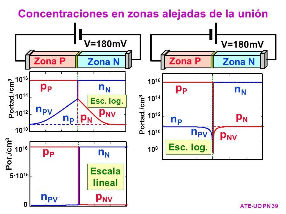 p NV n PV nNnN nPnP 10 10 12 10 14 10 16 Portad./cm 3 Esc. log. 10 16 5·10 15 0 Por./cm 3 Escala lineal Zona P Zona N n PV nNnN nPnP pPpP pNpN pPpP pN