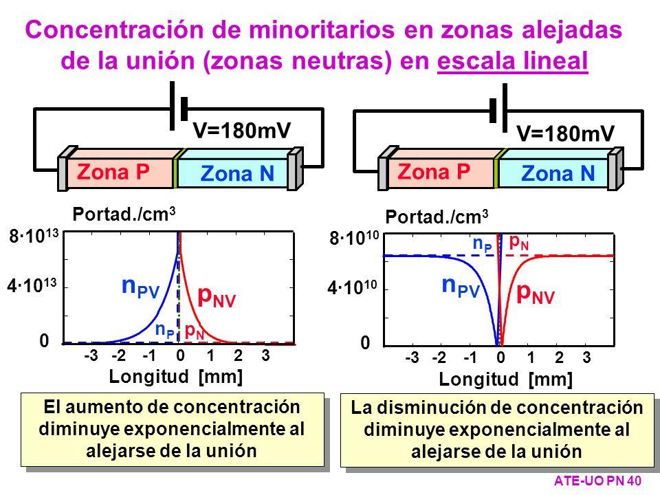 Zona P Zona N n PV p NV pNpN nPnP Portad./cm 3 Longitud [mm] 8·10 13 4·10 13 0 -3-2 0123 Zona P Zona N pNpN nPnP 8·10 10 4·10 10 0 -3-2 0123 Portad./c