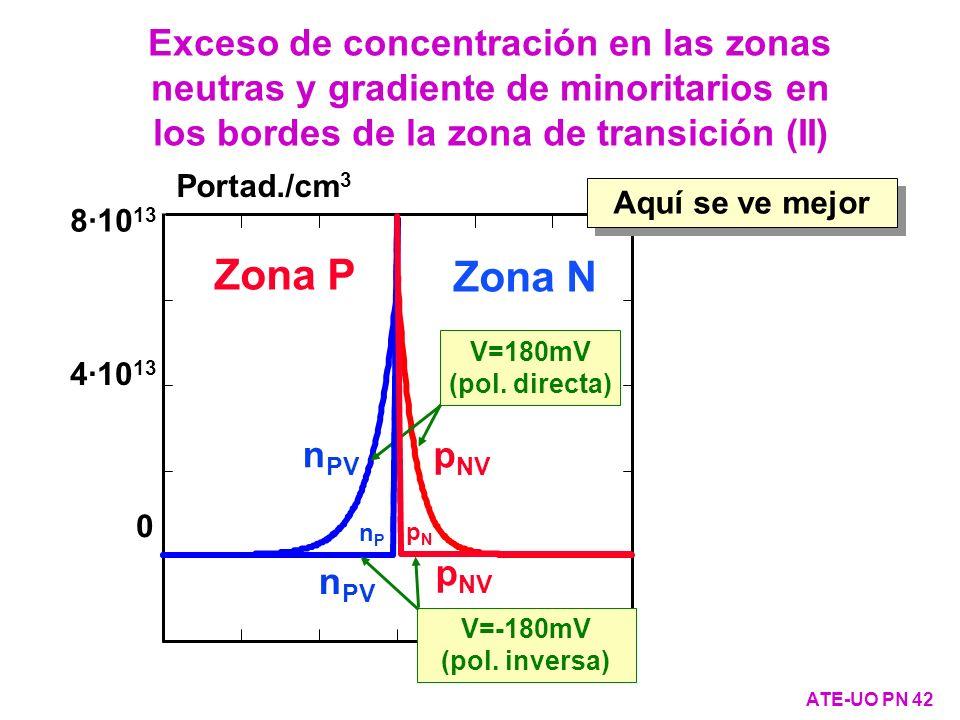 8·10 13 4·10 13 0 Portad./cm 3 Zona N Zona P pNpN nPnP n PV V=180mV (pol. directa) p NV n PV p NV V=-180mV (pol. inversa) Exceso de concentración en l