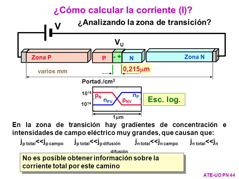 ¿Cómo calcular la corriente (I)? ATE-UO PN 44 varios mm V VUVU 0,215 m PN - + Zona P Zona N ¿Analizando la zona de transición? En la zona de transició