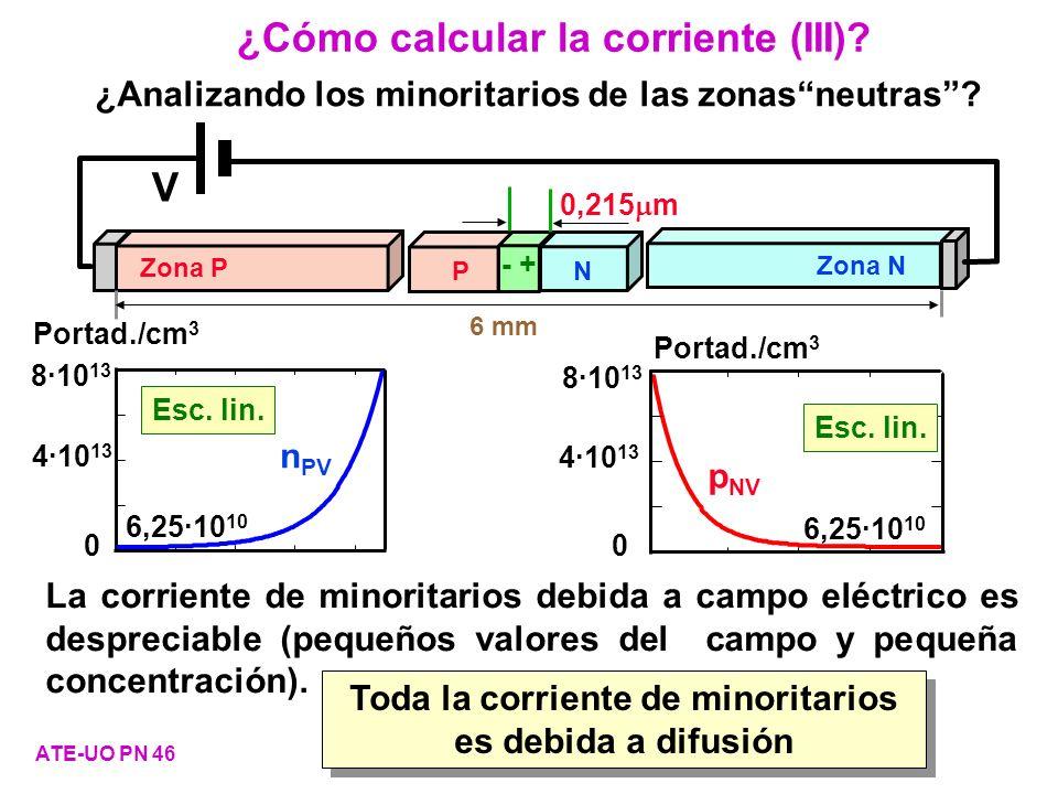 ¿Cómo calcular la corriente (III)? ATE-UO PN 46 6 mm V 0,215 m PN - + Zona P Zona N Portad./cm 3 8·10 13 4·10 13 0 n PV 6,25·10 10 Esc. lin. ¿Analizan