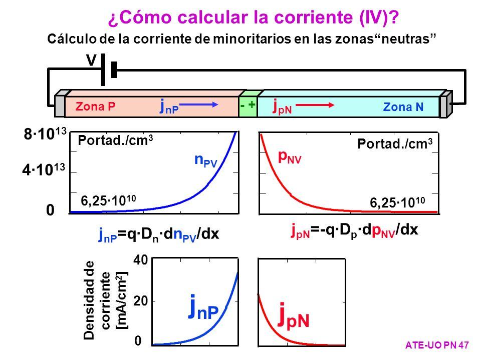 ¿Cómo calcular la corriente (IV)? ATE-UO PN 47 Cálculo de la corriente de minoritarios en las zonasneutras Portad./cm 3 p NV 6,25·10 10 Portad./cm 3 n
