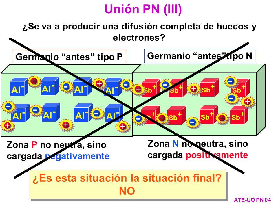 Curva característica de una unión PN con otros efectos reales (III) ATE-UO PN 65 Avalancha primaria -40 0 -2 i [ A] V [Volt.] i + V - P N + - - + + - + - + -- + + - - + La corriente aumenta fuertemente si se producen pares electrón- hueco adicionales, o bien por choque o bien por otra causa.