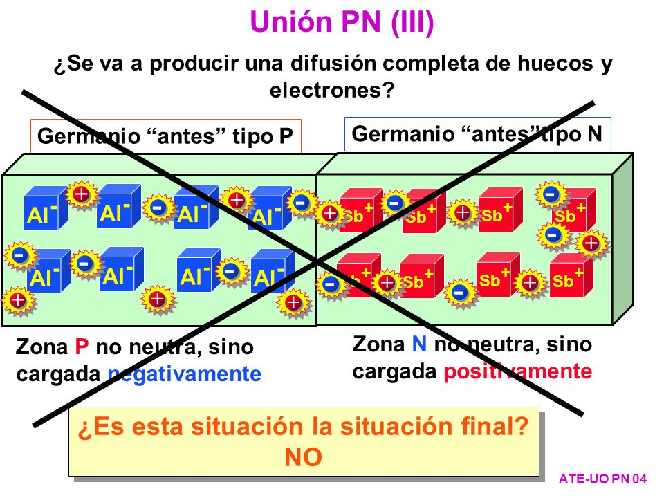 0,313 m D p =50 cm 2 /sD n =100 cm 2 /sn i =2,5·10 13 port/cm 3 p =1900 cm 2 /V·s n =3900 cm 2 /V·s r =16 L p =0,22 mm L n =0,32 mm p = n = 10 s Datos del Ge a 300ºK pPpP pNpN nNnN nPnP 10 10 12 10 14 10 16 Portad./cm 3 1 m-1 m 0 V O =0,31 V Ejemplo 1: unión de Germanio sin polarizar ATE-UO PN 35 N A =10 16 atm/cm 3 varios mm PN + - N D =10 16 atm/cm 3