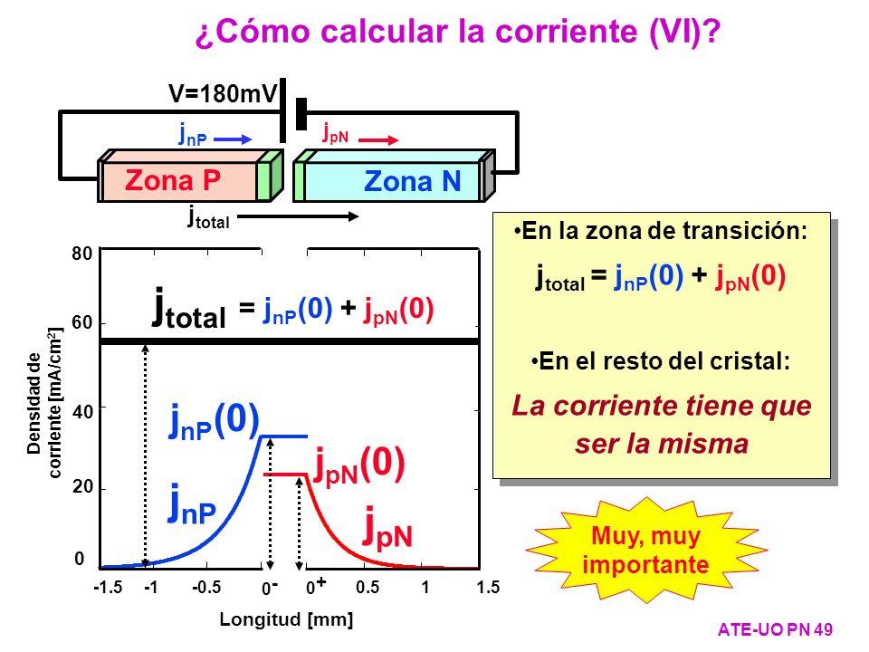 ¿Cómo calcular la corriente (VI)? ATE-UO PN 49 j nP j pN Longitud [mm] 40 20 0 Densidad de corriente [mA/cm 2 ] 0- 0- -1.5 -0.5 0.5 1 1.5 0+ 0+ 60 80