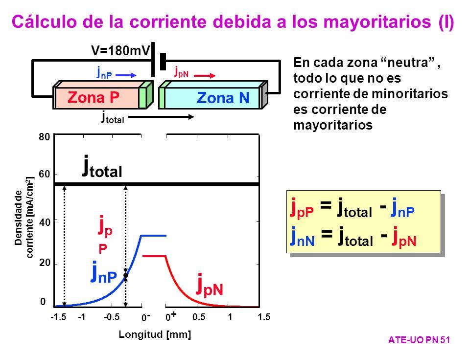 j nP j pN Longitud [mm] 40 20 0 Densidad de corriente [mA/cm 2 ] 0- 0- -1.5 -0.5 0.5 1 1.5 0+ 0+ 60 80 j total V=180mV Zona P Zona N j nP j pN j total