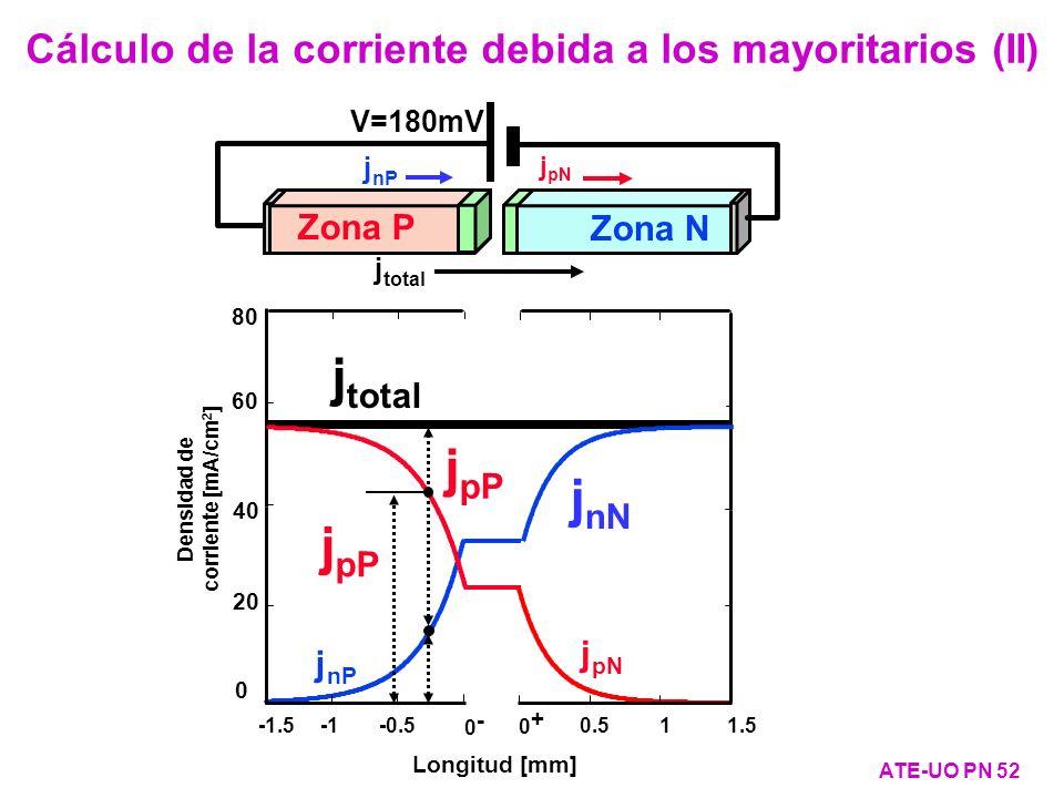 V=180mV Zona P Zona N j nP j pN j total ATE-UO PN 52 Cálculo de la corriente debida a los mayoritarios (II) j nP j pN Longitud [mm] 40 20 0 Densidad d