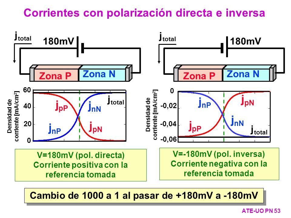 j pN j pP 0 20 40 60 Densidad de corriente [mA/cm 2 ] j nP j nN j total V=180mV (pol. directa) Corriente positiva con la referencia tomada j pN j pP j