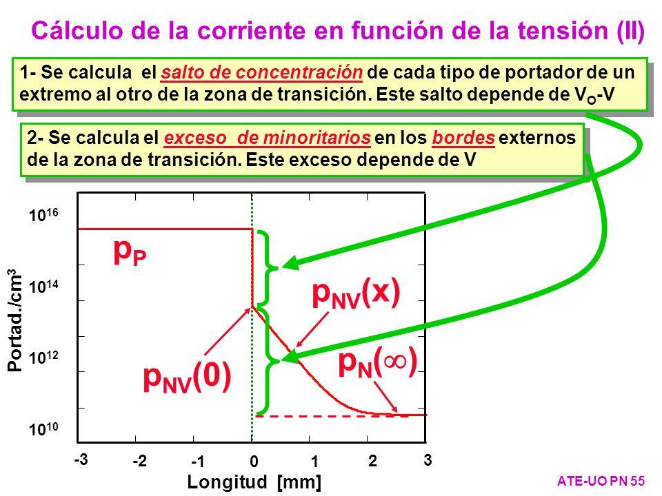 Cálculo de la corriente en función de la tensión (II) ATE-UO PN 55 10 10 12 10 14 10 16 pPpP p NV (x) Portad./cm 3 -3 -2 01 2 3 Longitud [mm] p NV (0)