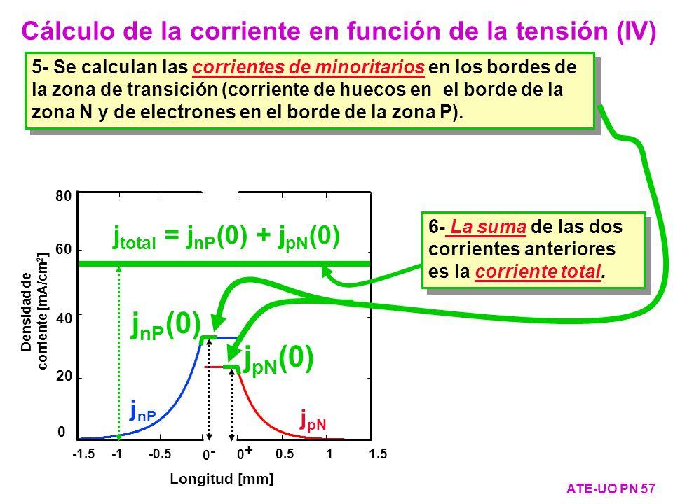 j nP j pN Longitud [mm] 40 20 0 Densidad de corriente [mA/cm 2 ] 0- 0- -1.5 -0.5 0.5 1 1.5 0+ 0+ 60 80 Cálculo de la corriente en función de la tensió