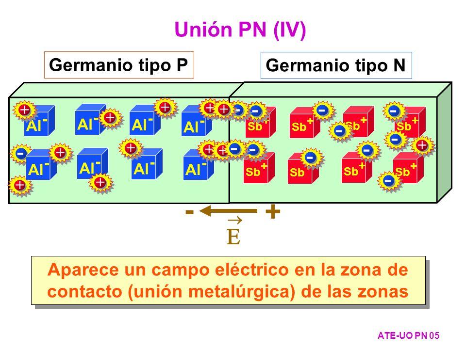 El campo eléctrico limita el proceso de difusión ATE-UO PN 06 Unión PN (V) Cercanías de la unión metalúrgica Al - Germanio tipo P Al - Germanio tipo N Sb + - + + - +- + - - + + - Por difusión + - Por campo eléctrico