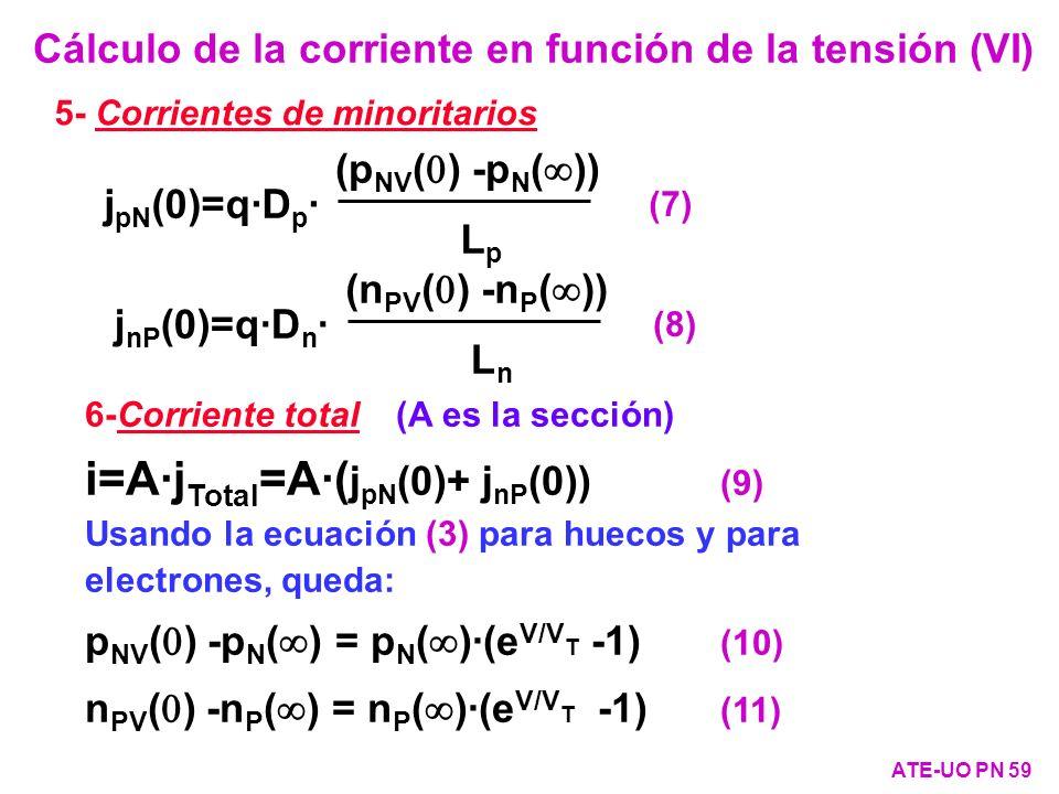 Cálculo de la corriente en función de la tensión (VI) ATE-UO PN 59 5- Corrientes de minoritarios 6-Corriente total (A es la sección) i=A·j Total =A·(