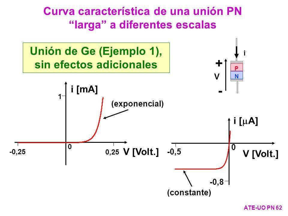 Unión de Ge (Ejemplo 1), sin efectos adicionales P N + - i V Curva característica de una unión PN larga a diferentes escalas ATE-UO PN 62 0 1 0,25 -0,