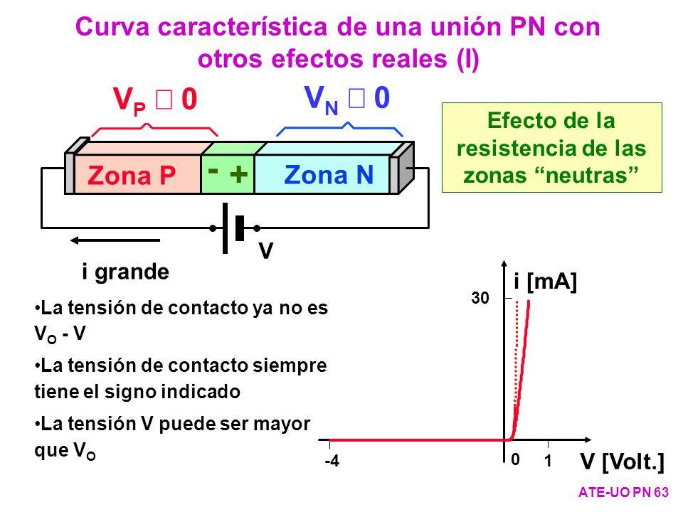 i pequeña Zona P Zona N + - Baja resistividad: V N 0 Baja resistividad: V P 0 V V N 0 V P 0 i grande Curva característica de una unión PN con otros ef
