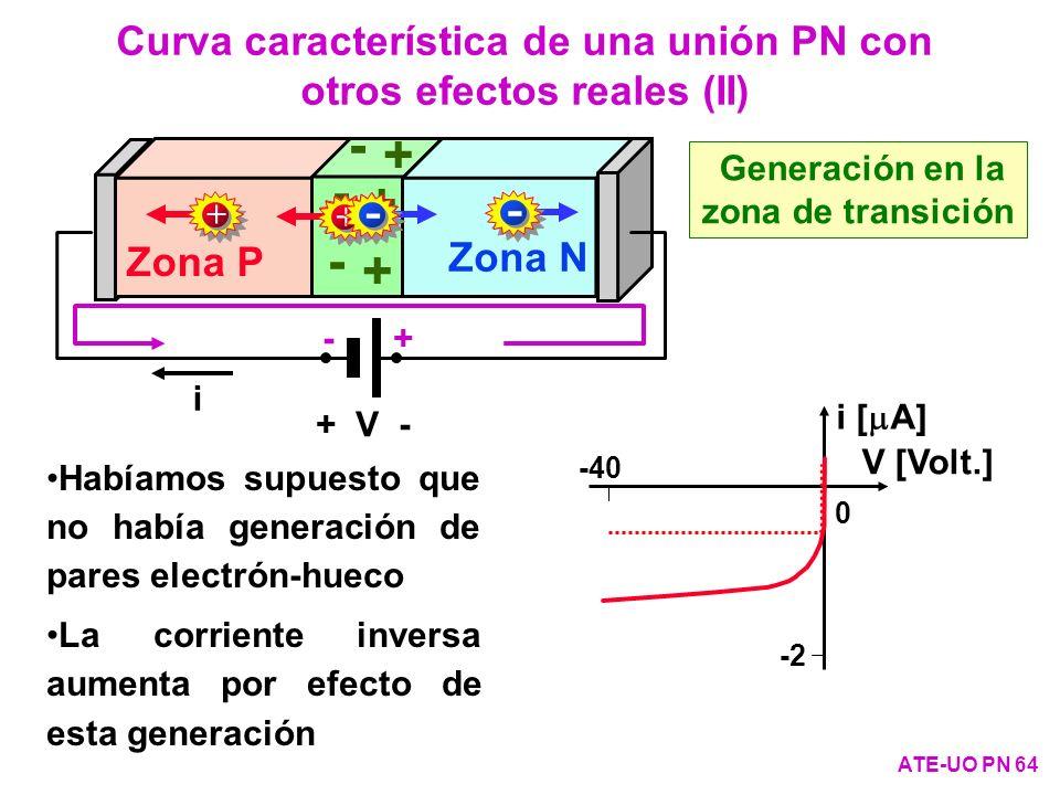 Curva característica de una unión PN con otros efectos reales (II) ATE-UO PN 64 Habíamos supuesto que no había generación de pares electrón-hueco La c