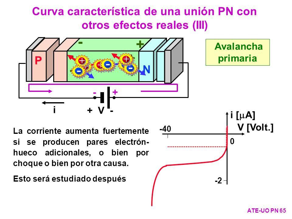 Curva característica de una unión PN con otros efectos reales (III) ATE-UO PN 65 Avalancha primaria -40 0 -2 i [ A] V [Volt.] i + V - P N + - - + + -