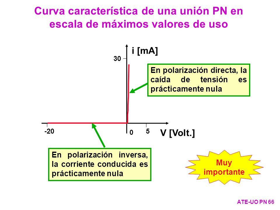 30 0 5 -20 i [mA] V [Volt.] Curva característica de una unión PN en escala de máximos valores de uso ATE-UO PN 66 En polarización inversa, la corrient