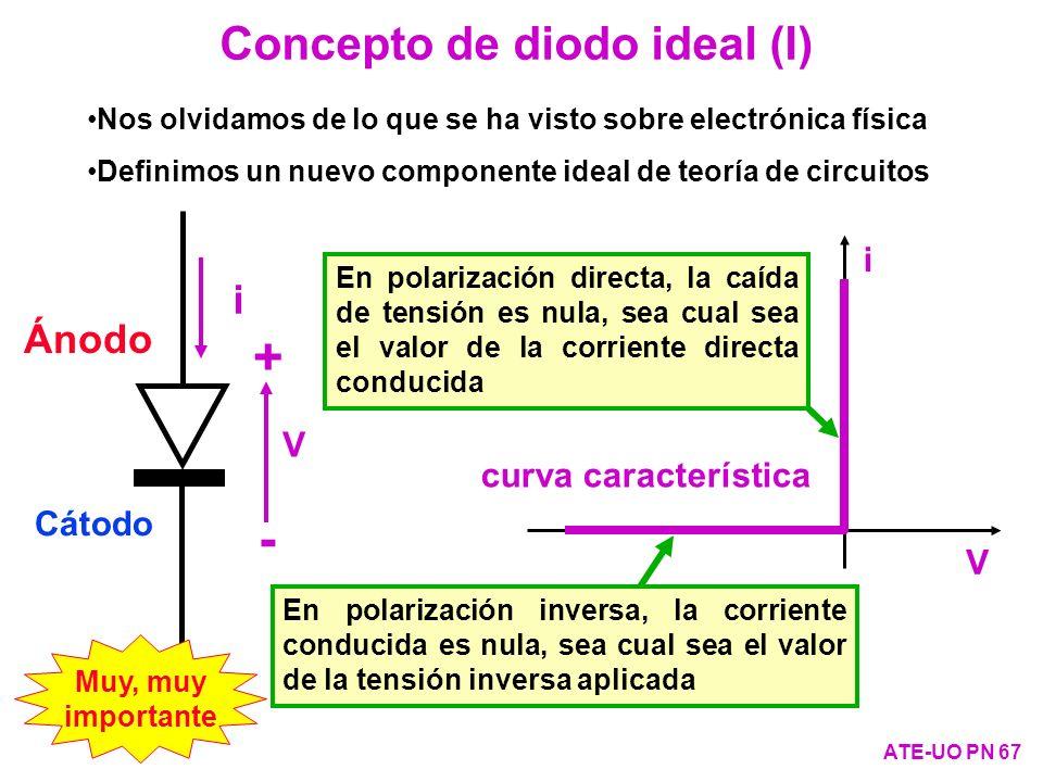 Concepto de diodo ideal (I) ATE-UO PN 67 En polarización inversa, la corriente conducida es nula, sea cual sea el valor de la tensión inversa aplicada