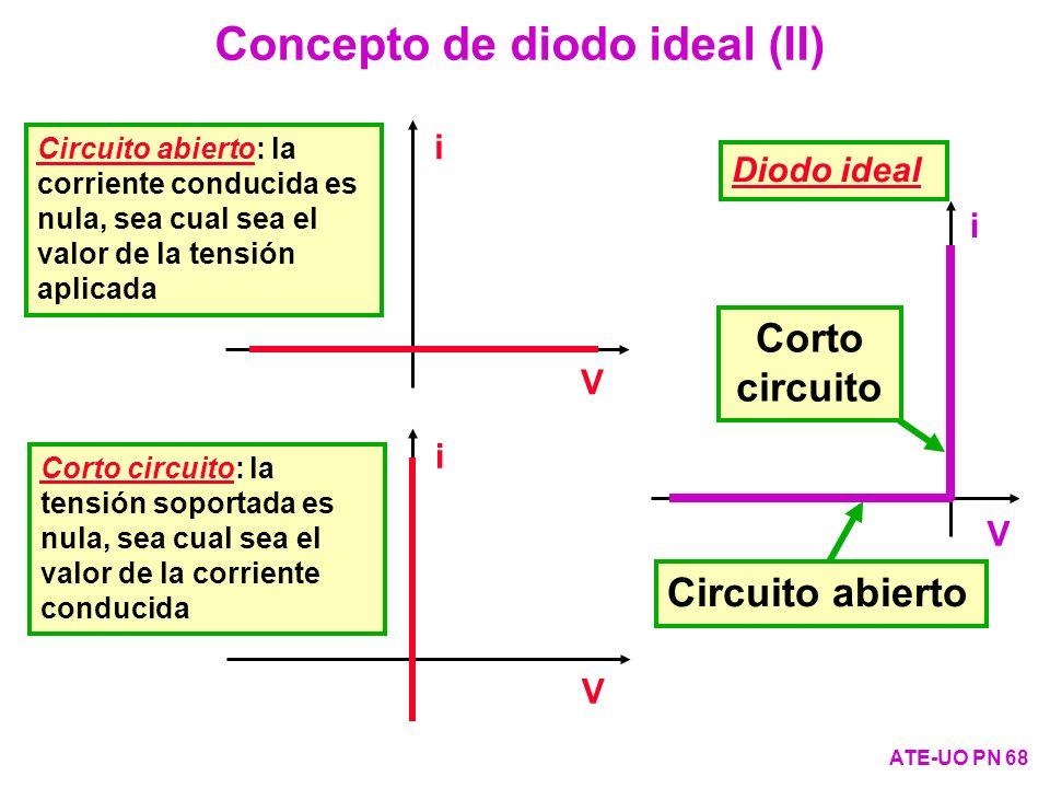 Concepto de diodo ideal (II) ATE-UO PN 68 Circuito abierto Corto circuito i V i V i V Circuito abierto: la corriente conducida es nula, sea cual sea e