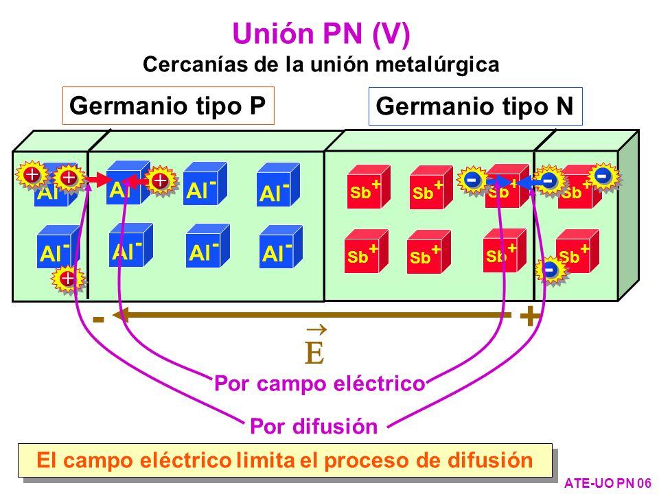 Zona de Transición Existe carga espacial y no existen casi portadores de carga Zona de Transición Existe carga espacial y no existen casi portadores de carga Zona P NEUTRA (huecos compensados con iones -) Al - + + + + + + Sb + + - Zona N NEUTRA (electrones compensados con iones +) Sb + - - - - - - Zonas de la unión PN (I) ATE-UO PN 07