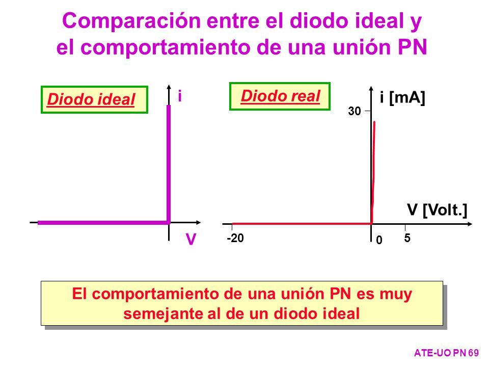 Comparación entre el diodo ideal y el comportamiento de una unión PN ATE-UO PN 69 i V Diodo ideal 30 0 5 -20 i [mA] V [Volt.] Diodo real El comportami