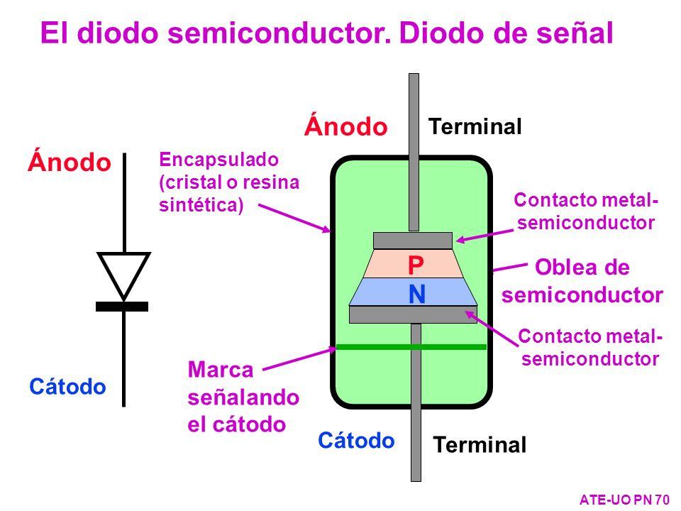 El diodo semiconductor. Diodo de señal ATE-UO PN 70 Ánodo Cátodo Ánodo Cátodo Oblea de semiconductor Encapsulado (cristal o resina sintética) Terminal