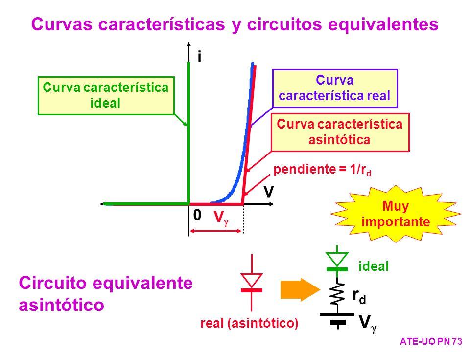Curvas características y circuitos equivalentes ATE-UO PN 73 V rdrd real (asintótico) ideal 0 i V V pendiente = 1/r d Circuito equivalente asintótico