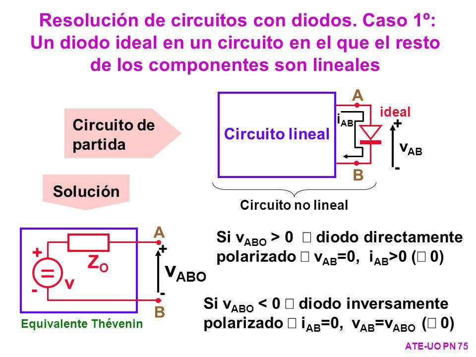 Circuito lineal A B Resolución de circuitos con diodos. Caso 1º: Un diodo ideal en un circuito en el que el resto de los componentes son lineales ATE-