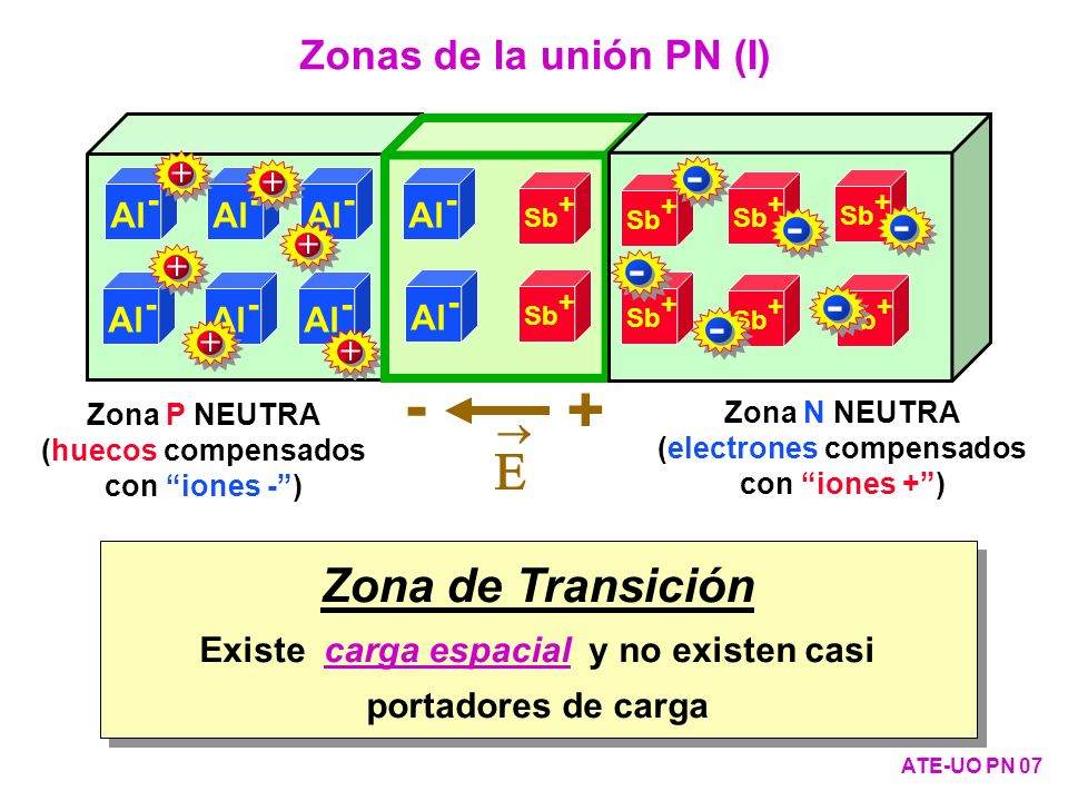 Zona P (neutra) EvEv E Fi EcEc EFEF EvEv EcEc EFEF Zonas P y N comunicadas y sin polarizar (I) Diagramas de bandas en la unión PN (II) ATE-UO PN 98 V O ·q Zona de transición ------ ++++++ - + VOVO Zona N (neutra)