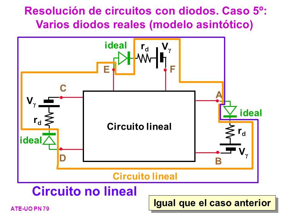 Resolución de circuitos con diodos. Caso 5º: Varios diodos reales (modelo asintótico) ATE-UO PN 79 Igual que el caso anterior real Circuito lineal A B