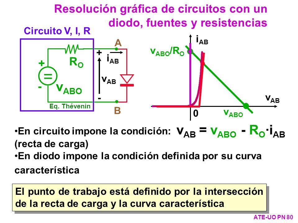 Resolución gráfica de circuitos con un diodo, fuentes y resistencias ATE-UO PN 80 En circuito impone la condición: v AB = v ABO - R O ·i AB (recta de