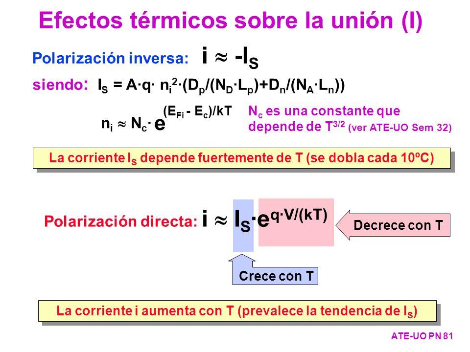 Decrece con T Crece con T Polarización directa: i I S ·e q·V/(kT) Polarización inversa: i -I S La corriente I S depende fuertemente de T (se dobla cad