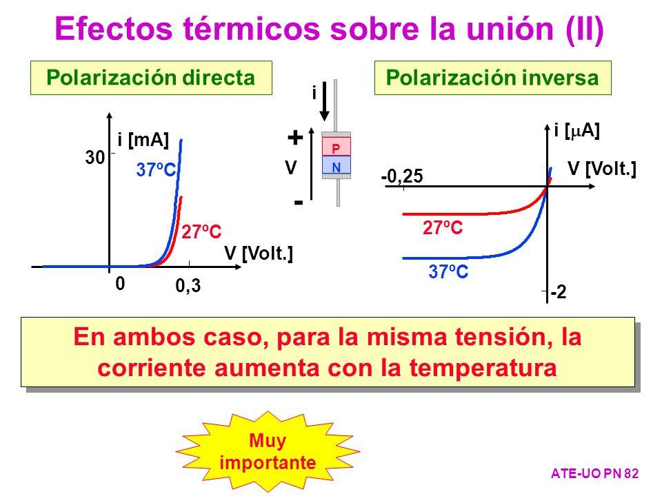 Efectos térmicos sobre la unión (II) ATE-UO PN 82 30 0,30,3 0 i [mA] V [Volt.] Polarización directa P N + - i V 37ºC 27ºC -0,25 -2 V [Volt.] i [ A] Po