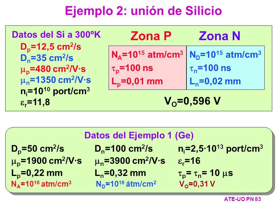 Datos del Si a 300ºK D p =12,5 cm 2 /s D n =35 cm 2 /s p =480 cm 2 /V·s n =1350 cm 2 /V·s n i =10 10 port/cm 3 r =11,8 V O =0,596 V N A =10 15 atm/cm
