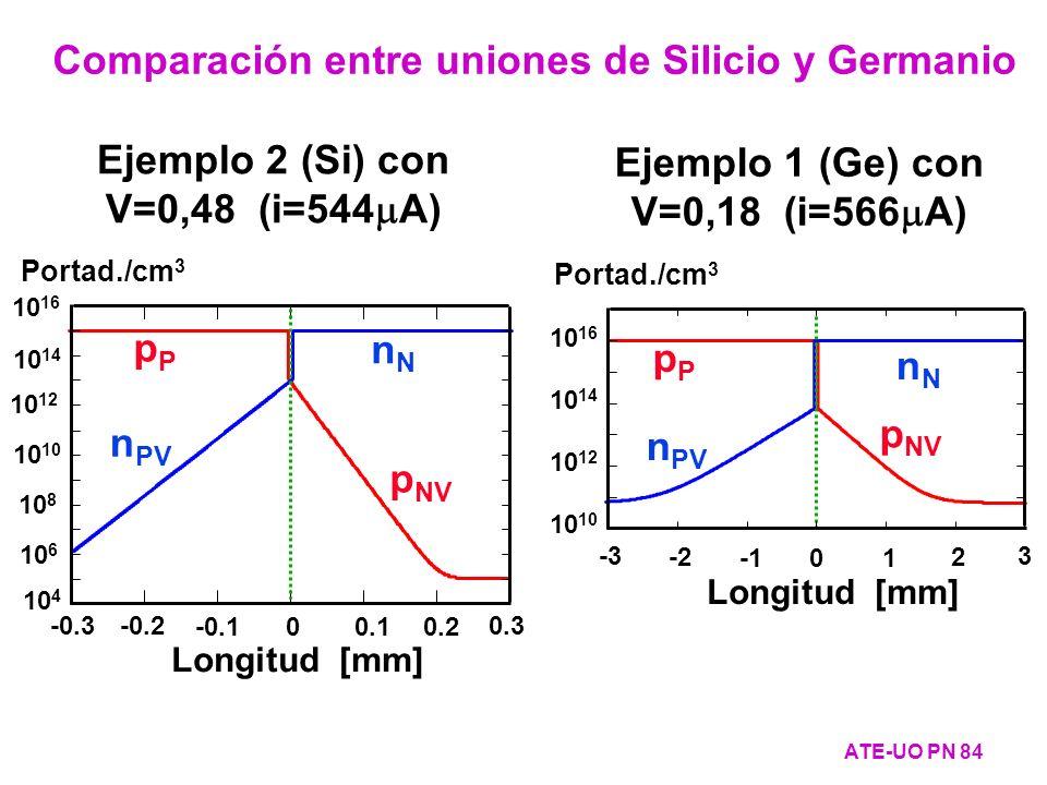 pPpP p NV nNnN n PV 10 10 12 10 14 10 16 Portad./cm 3 -3 -2 01 2 3 Longitud [mm] Ejemplo 2 (Si) con V=0,48 (i=544 A) Ejemplo 1 (Ge) con V=0,18 (i=566