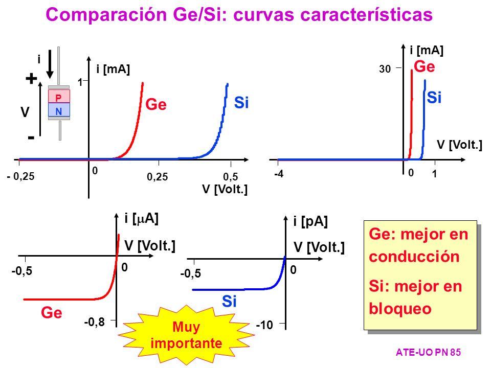 0 1 -4 30 i [mA] V [Volt.] Ge Si V [Volt.] 0 1 0,25 - 0,25 i [mA] 0,50,5 P N + - i V Comparación Ge/Si: curvas características ATE-UO PN 85 Ge Si -0,8