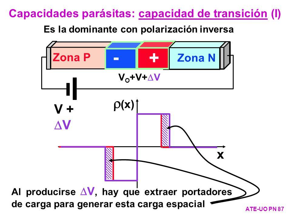 Es la dominante con polarización inversa x (x) V Zona P V O +V - + Zona N V O +V+ V - + Zona N V + V Al producirse V, hay que extraer portadores de ca