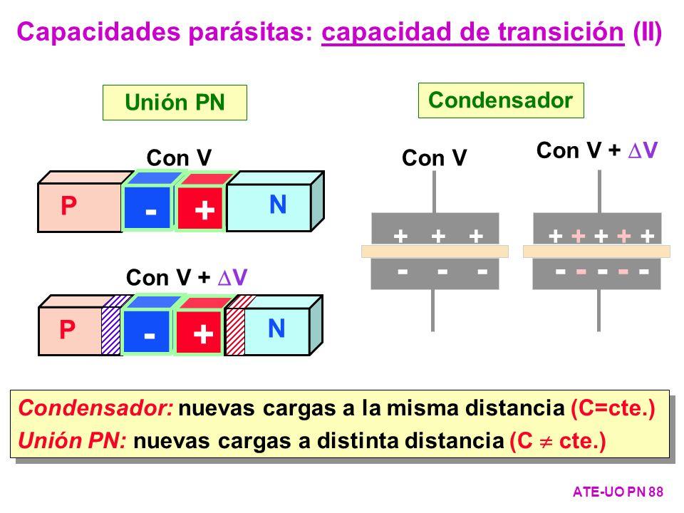 - + P N Con V Unión PN Con V + + + - - - + + + + + - - - - - Con V + V Condensador Condensador: nuevas cargas a la misma distancia (C=cte.) Unión PN: