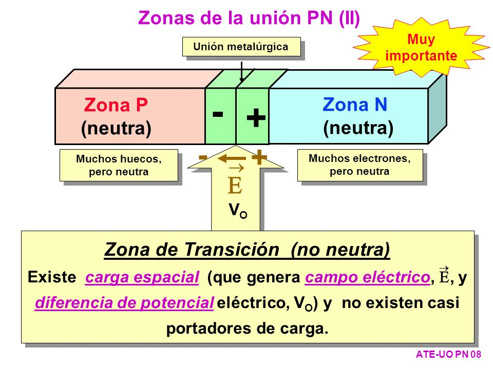 Cálculo de la corriente en función de la tensión (VI) ATE-UO PN 59 5- Corrientes de minoritarios 6-Corriente total (A es la sección) i=A·j Total =A·( j pN (0)+ j nP (0)) (9) Usando la ecuación (3) para huecos y para electrones, queda: p NV ( ) -p N ( ) = p N ( )·(e V/V T -1) (10) n PV ( ) -n P ( ) = n P ( )·(e V/V T -1) (11) j pN (0)=q·D p · (p NV ( ) -p N ( )) LpLp (7) j nP (0)=q·D n · (n PV ( ) -n P ( )) LnLn (8)