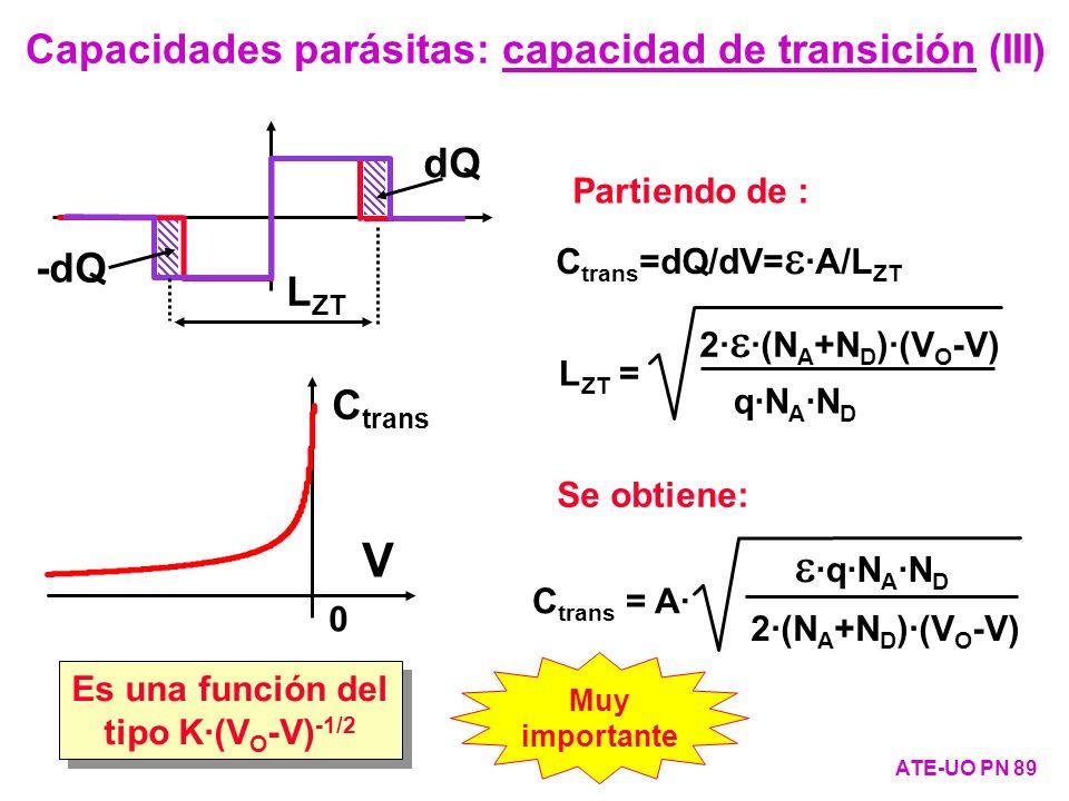 Capacidades parásitas: capacidad de transición (III) ATE-UO PN 89 Es una función del tipo K·(V O -V) -1/2 C trans =dQ/dV= ·A/L ZT L ZT = 2· ·(N A +N D