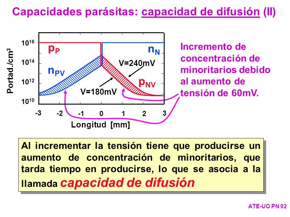 Incremento de concentración de minoritarios debido al aumento de tensión de 60mV. Capacidades parásitas: capacidad de difusión (II) ATE-UO PN 92 10 10