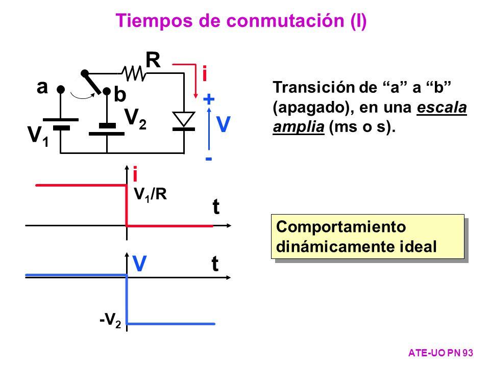 Comportamiento dinámicamente ideal Transición de a a b (apagado), en una escala amplia (ms o s). a b V1V1 V2V2 R i V + - i V t t V 1 /R -V 2 Tiempos d