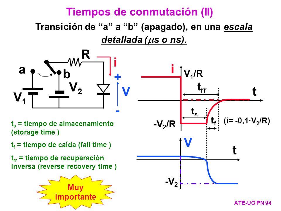 a b V1V1 V2V2 R i V + - Tiempos de conmutación (II) ATE-UO PN 94 Transición de a a b (apagado), en una escala detallada ( s o ns). i V t t t rr V 1 /R